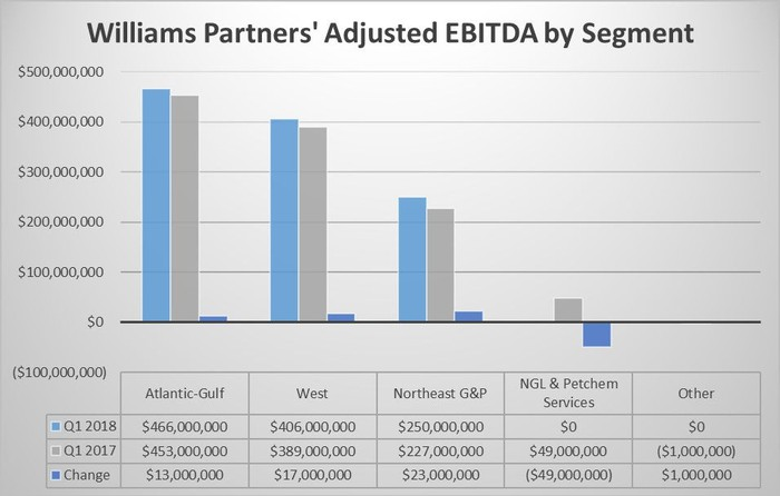 A chart showing Williams Partners earnings by segment in the first quarters of 2018 and 2017