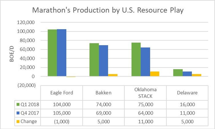 A chart showing Marathon Oil's production by U.S. resource play in the first quarter of 2018 and the fourth quarter of 2017.