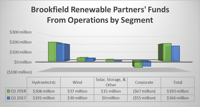 Brookfield Renewable Partners FFO by segment in the first quarters of 2018 and 2017.