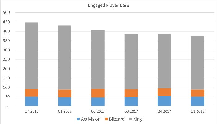 Chart showing Activision's gamer base.