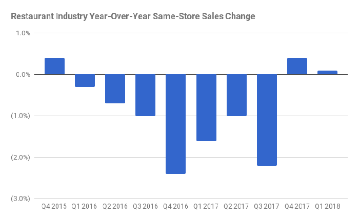 A bar chart showing restaurant industry same-store sales in decline from the beginning of 2016 to the end of 2017.