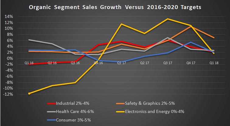 organic sales segment growth