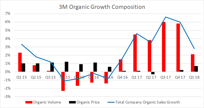 organic sales growth composition