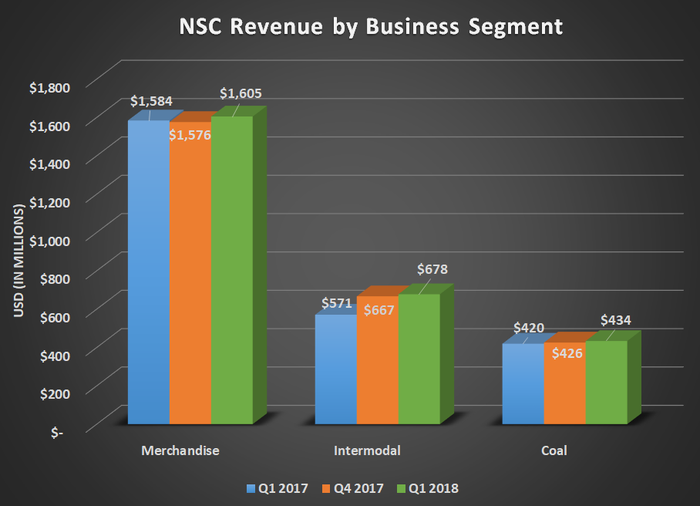 NSC revenue by business segment for Q1 2017, Q4 2017, and Q1 2018. Show year over year gains for all three segments led by intermodal.