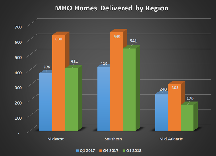 Chart showing M/I Homes delivered by region for Q1 2017, Q4 2017, and Q1 2018