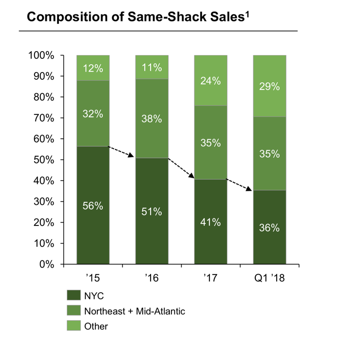 Chart showing sales composition by region.