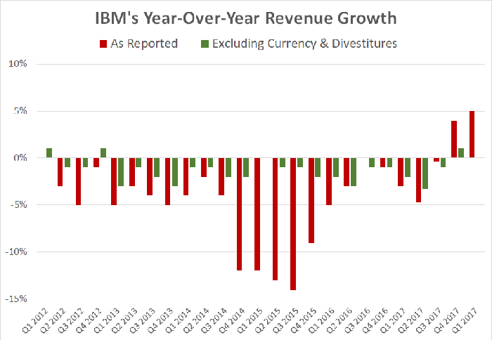 A chart showing IBM's reported and adjusted year-over-year revenue growth since 2012.