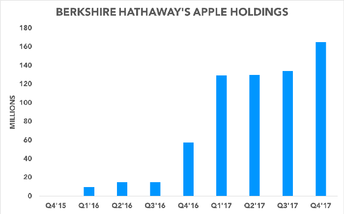 Chart showing Berkshire Hathaway increasing its Apple position over time