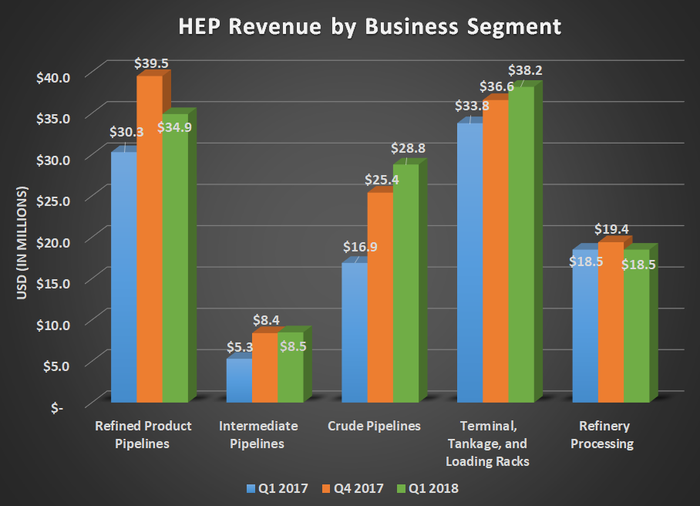 HEP revenue by business segment for Q1 2017, Q4 2017, and Q1 2018. Shows large gain for crude oil pipelines.