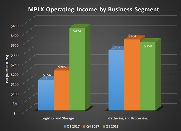 MPLX operating income by business segment for Q1 2017, Q4 2017, and Q1 2018. Shows logistics and storage segment doubling in size.