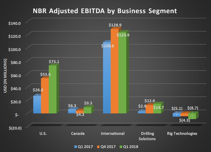 NBR adjusted EBITDA by business segment for Q1 2017, Q4 2017, and Q1 2018. Shows growth for US and International operations.