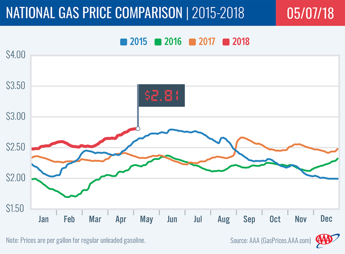 A graphic showing gas prices over the past four years.