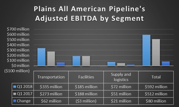 A chart showing Plains' earnings by segment in the first quarter of 2018 and 2017.