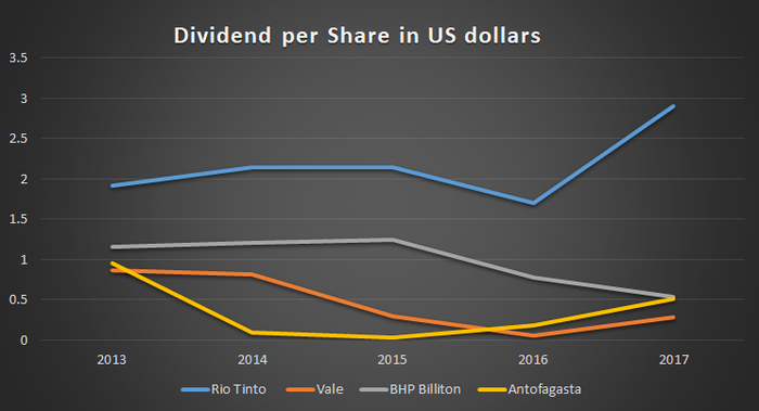 Dividend per share in US dollars for all four companies.