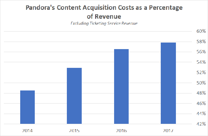 A chart showing Pandora's content acquisition costs as a percentage of revenue.