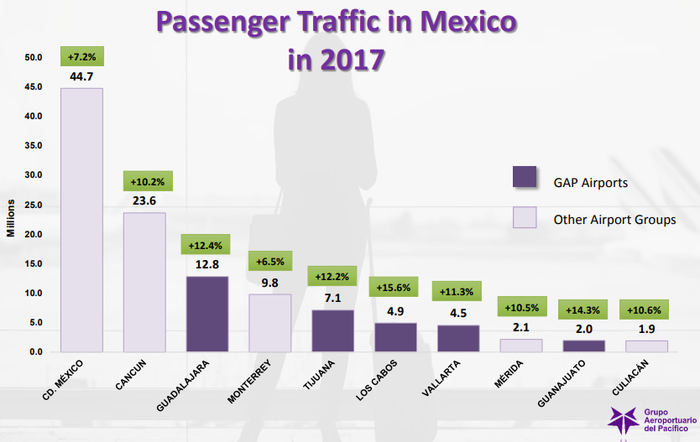 Chart of 2017 passenger traffic in Mexico by airport.