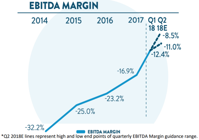 Line chart showing consistent improvement in EBITDA margin.