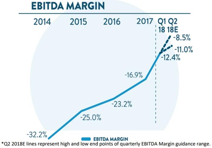 Line chart showing consistent improvement in EBITDA margin.
