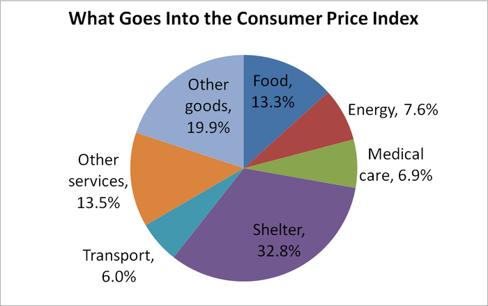 Pie graph showing major components of Consumer Price Index.