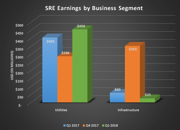 Sempra earnings by business segment for Q1 2017, Q4 2017, and Q1 2018. Shows year-over-year increase for utilities but a decline for infrastructure.