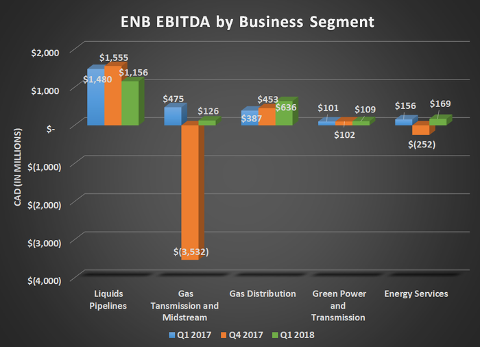 ENB EBITDA by business segment for Q1 2017, Q4 2017, and Q1 2018.