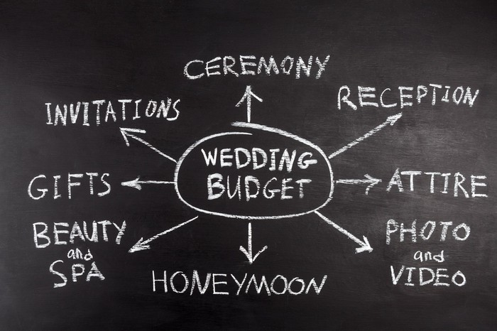 a blackboard on which is written wedding budget in the middle, with expenses such as invitations reception honeymoon all around it