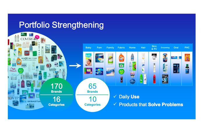 A graphic showing that Procter & Gamble went from 170 brands to 65.