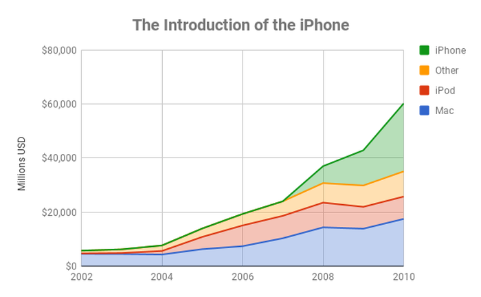 Chart showing Apple's sales by product through 2010