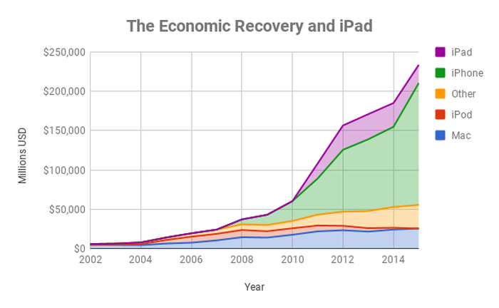 Chart showing Apple's sales by product through 2015