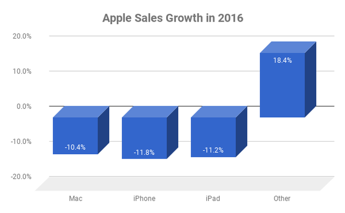 Apple sales growth by product in 2016.