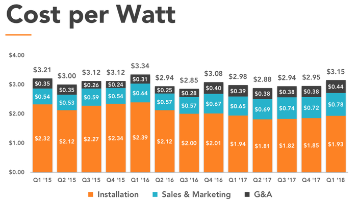 Cost per watt quarterly since Q1 2015.