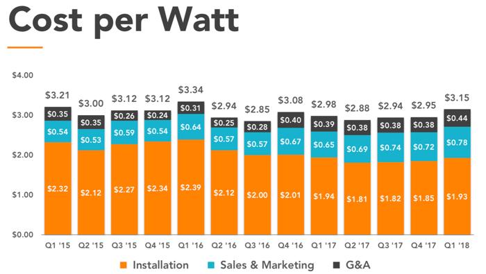 Cost per watt quarterly since Q1 2015.