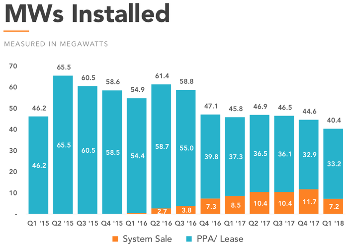 Installations per quarter.