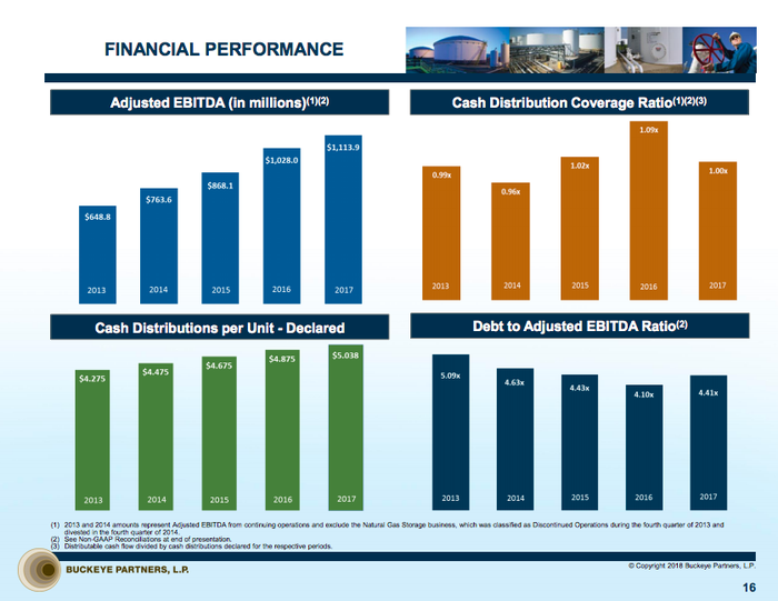 Four bar charts showing Buckeye's coverage ratio falling for two years while leverage remained stable, adjusted EBITDA climbed, and cash distributions grew