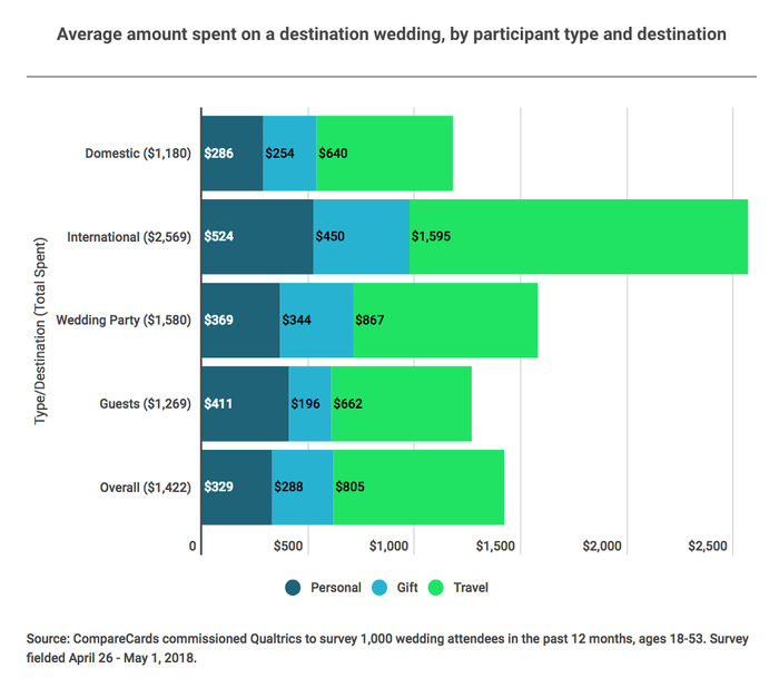 A graphic showing what various groups spent attending destination weddings.