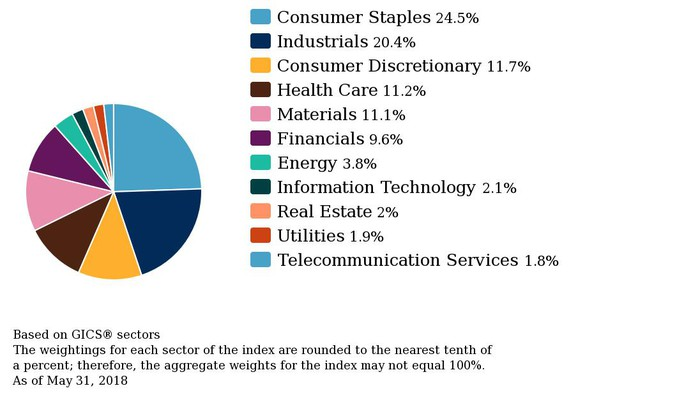 A pie chart showing sector-wise breakdown for the S&P 500 Dividend Aristocrats Index.
