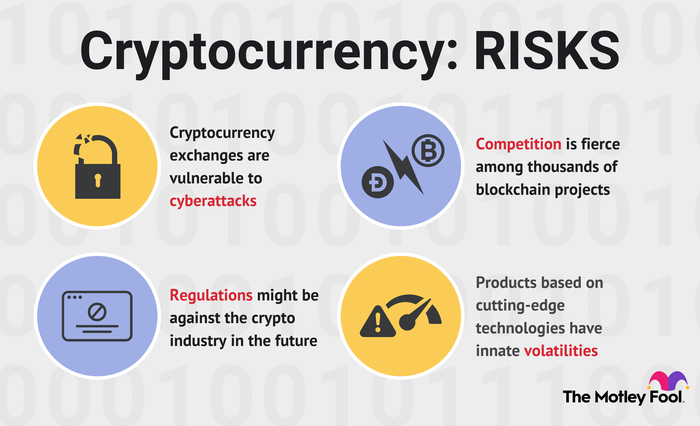 Risk of cryptocurrency