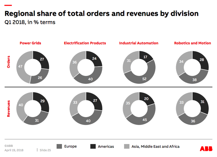 A breakdown of ABB's foreign orders and sales, showing that the America's are a relatively small part of its business.