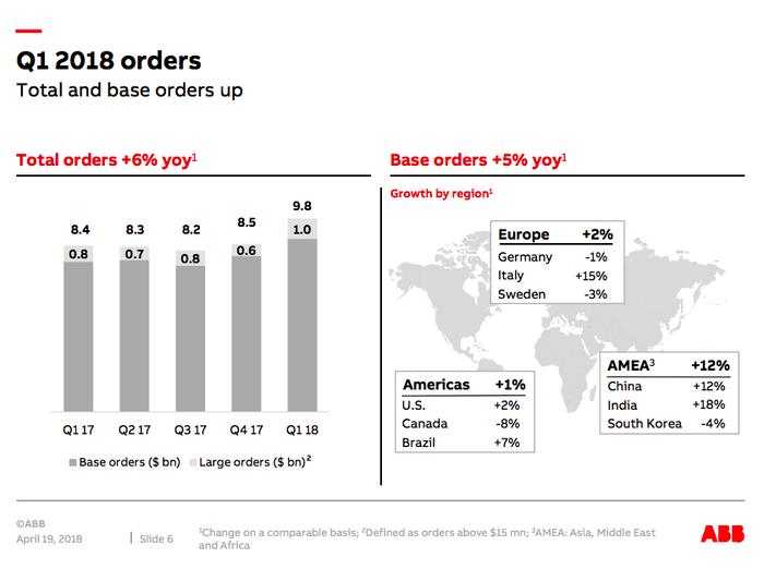 A map of ABB's results, showing notable growth in the Asia, Middle East and Africa segment.