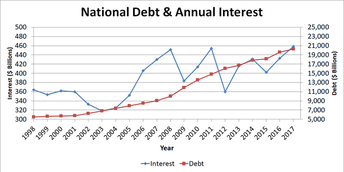 Graph showing national debt and annual interest payments.