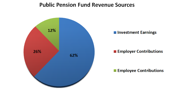 Multicolored circle grpah showing public pension fund revenue sources.