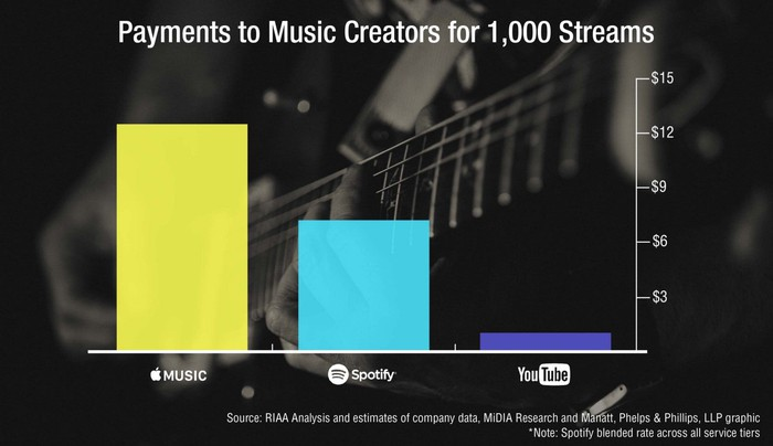 Chart comparing music creator payouts for Apple Music, Spotify, and YouTube