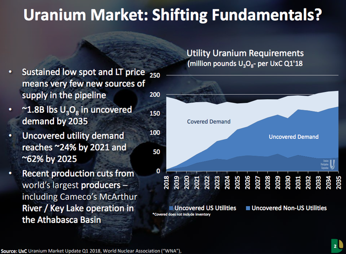 A chart showing the projected shortfall in supply relative to demand in the future for uranium