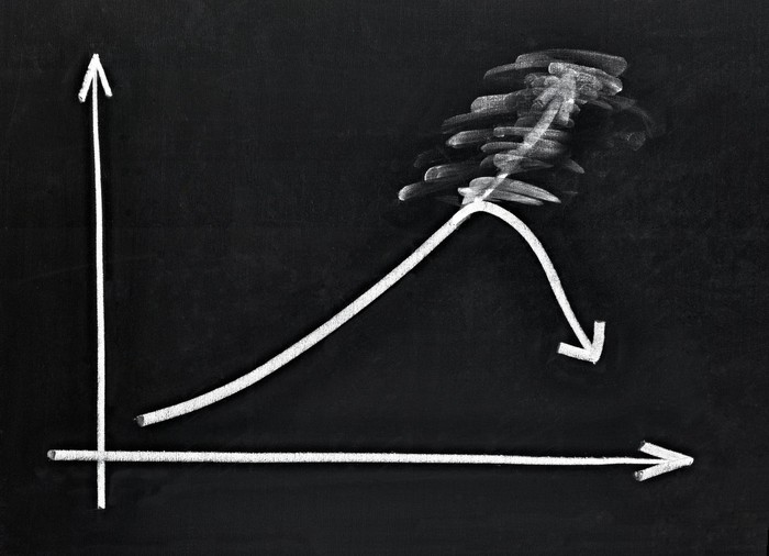 A drawing on a chalkboard of a graph showing steady growth, but the upper half is erased and redrawn with a drop.