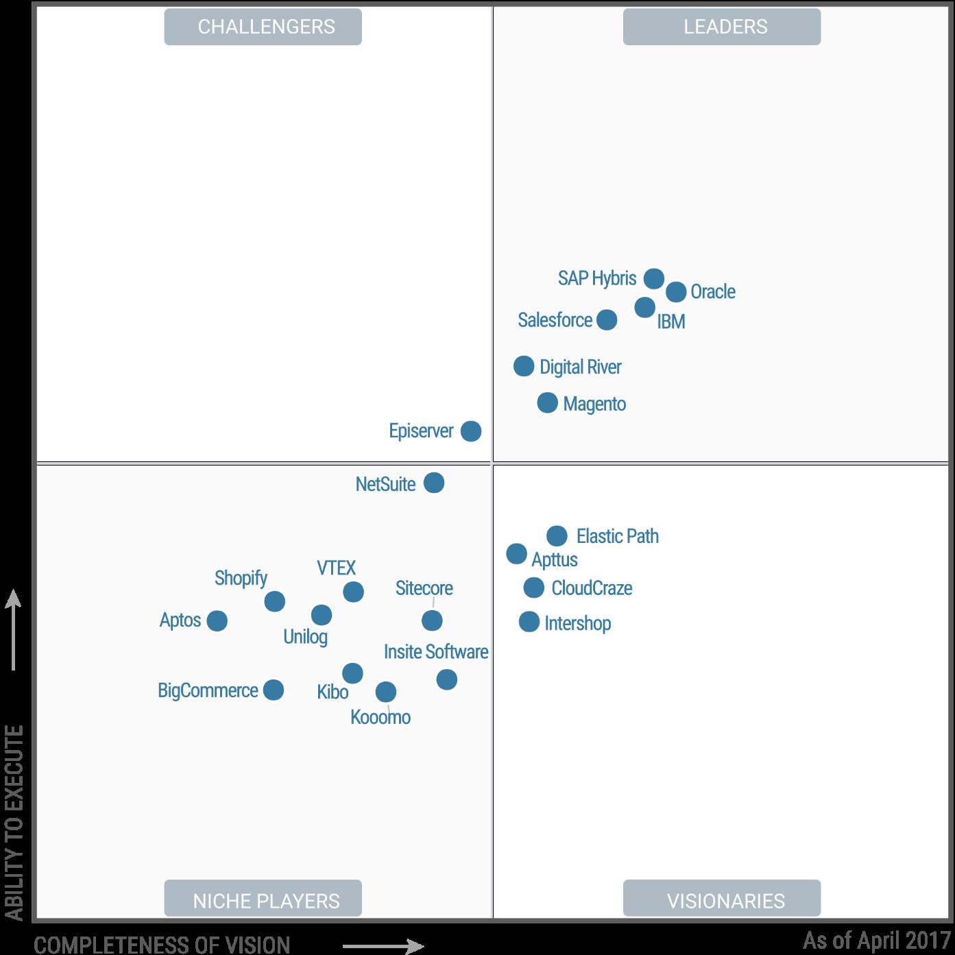 Gartner 2017 Magic Quadrant for Digital Commerce.