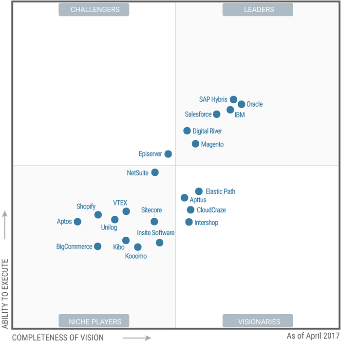 Gartner 2017 Magic Quadrant for Digital Commerce.