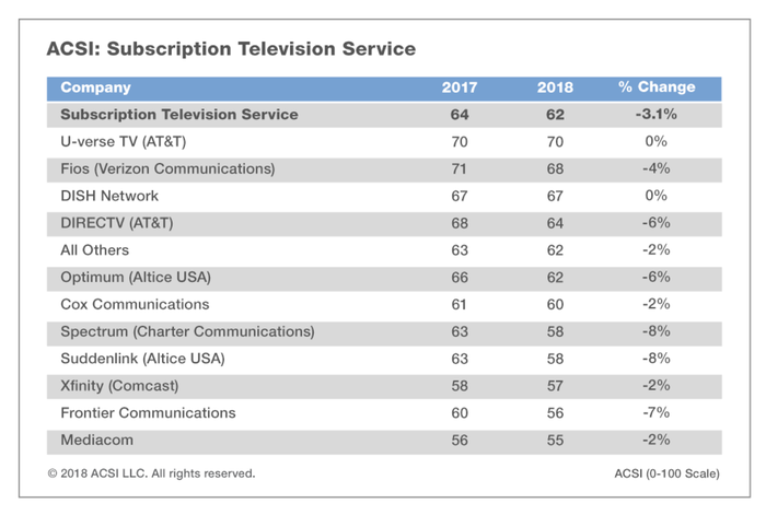 A graphic of the cable company ratings.