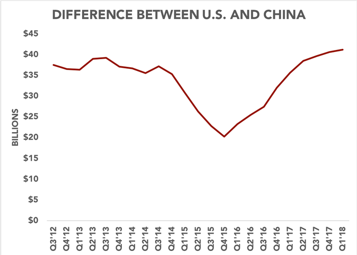 Chart showing the difference between U.S. revenue and China revenue