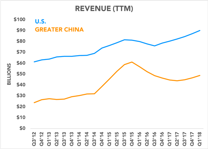 Chart comparing U.S. revenue to China revenue