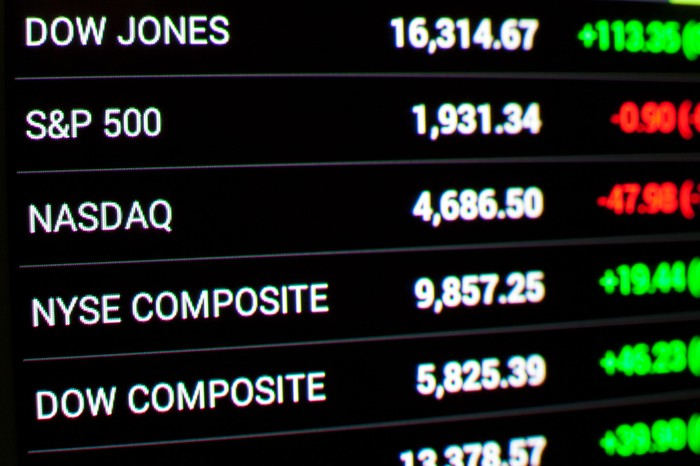 A digital screen showing the daily point changes for the Dow, S&P 500, Nasdaq, NYSE Composite, and Dow Composite.